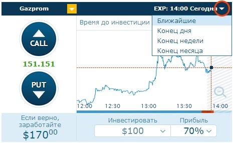 График акций газпрома