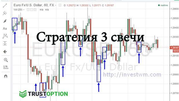 Стратегия 3 свечи в бинарных опционах отзывы новости о торговле на бирже